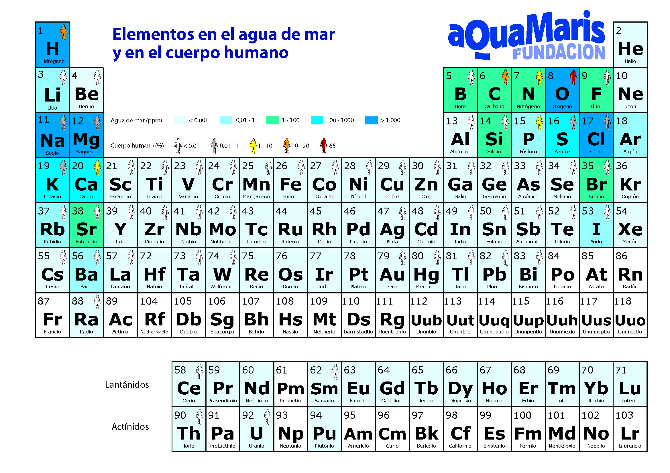 Tabla periodica bien completa choice image periodic table and el agua de mar adentra mms per salud tablaperiodicaact copia flavorsomefo choice image urtaz Gallery