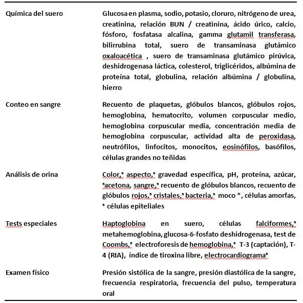 Evaluaciones Clínicas Controladas de Dióxido de Cloro